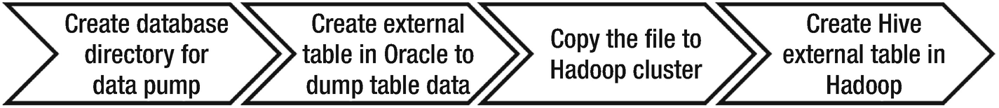 Data lake ingestion strategies   SpringerLink