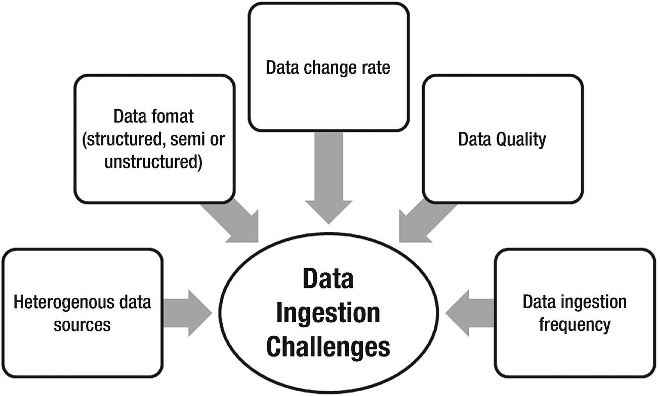 Data lake ingestion strategies | SpringerLink