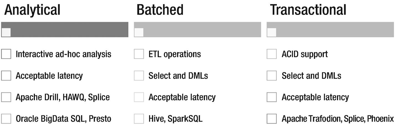 Data Processing Strategies in Data Lakes   SpringerLink