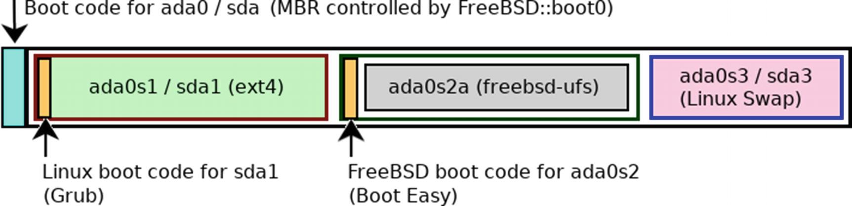 Installing and Configuring FreeBSD/Linux | SpringerLink