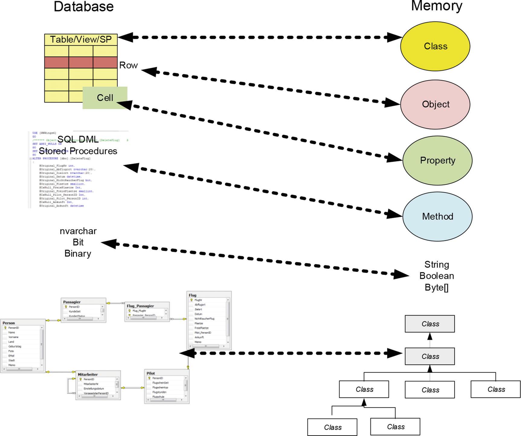 Introducing Entity Framework Core | SpringerLink