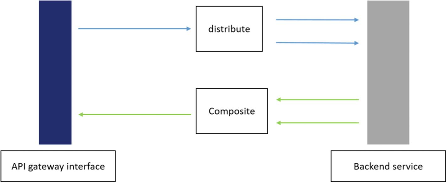 API Gateways | SpringerLink