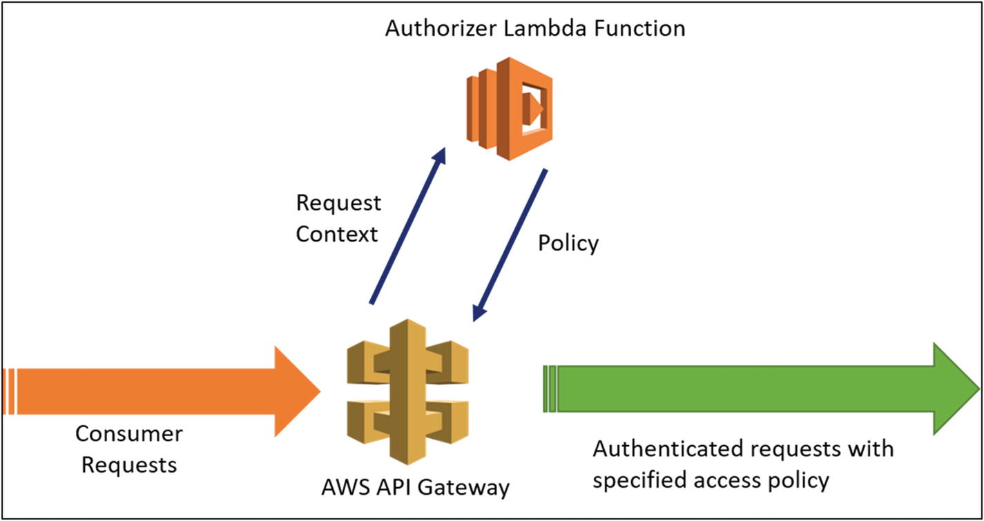 API Security | SpringerLink