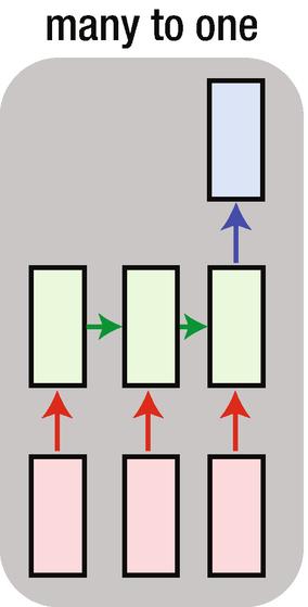 Recurrent Neural Network | SpringerLink