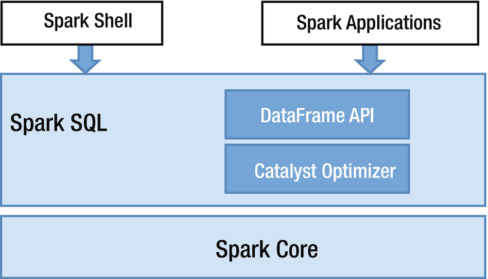 Spark SQL (Foundations) | SpringerLink