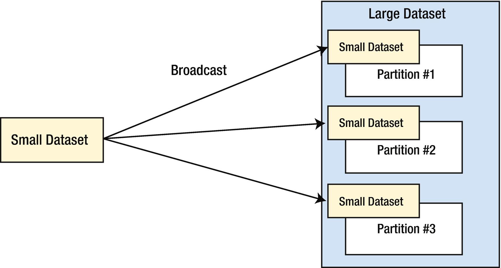 Spark SQL (Advanced) | SpringerLink