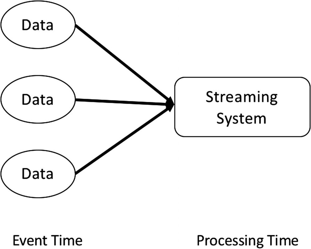 Spark Streaming | SpringerLink