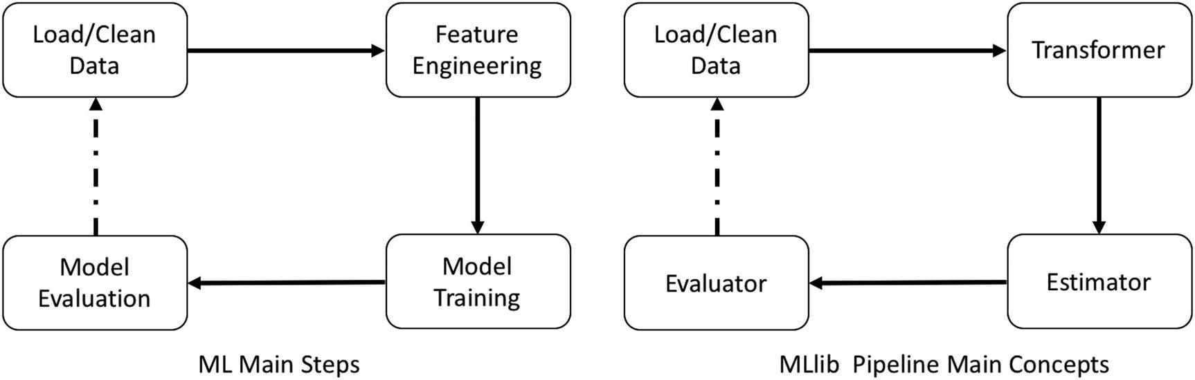Machine Learning with Spark   SpringerLink