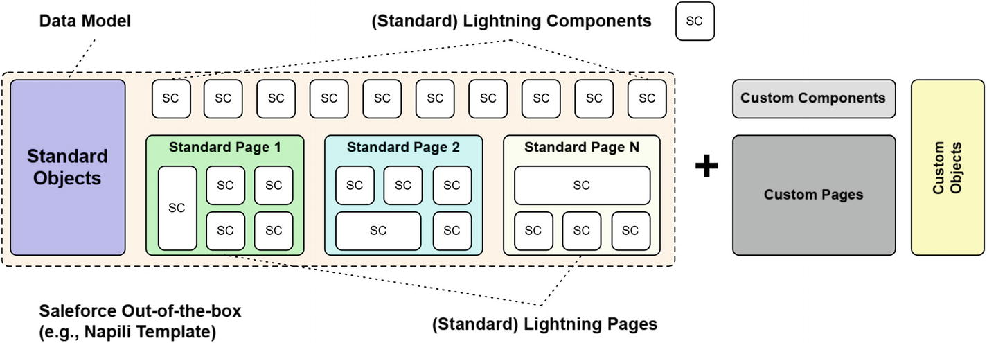 Pages and Components in Lightning Communities | SpringerLink