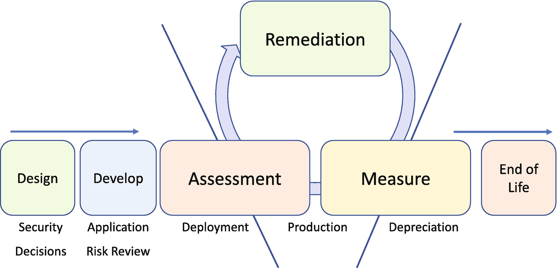 Vulnerability Management Development   SpringerLink