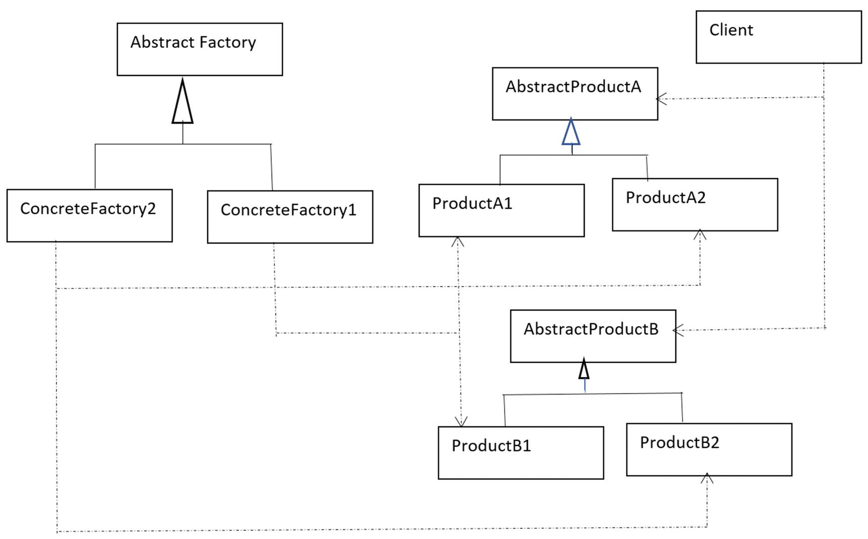 Abstract Factory Pattern C Cool Inspiration Design