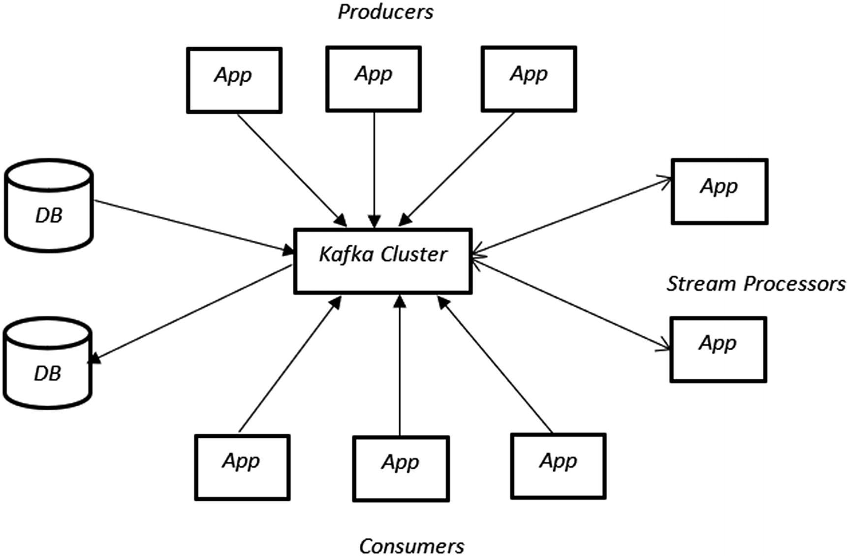 Spark Streaming with Kafka | SpringerLink