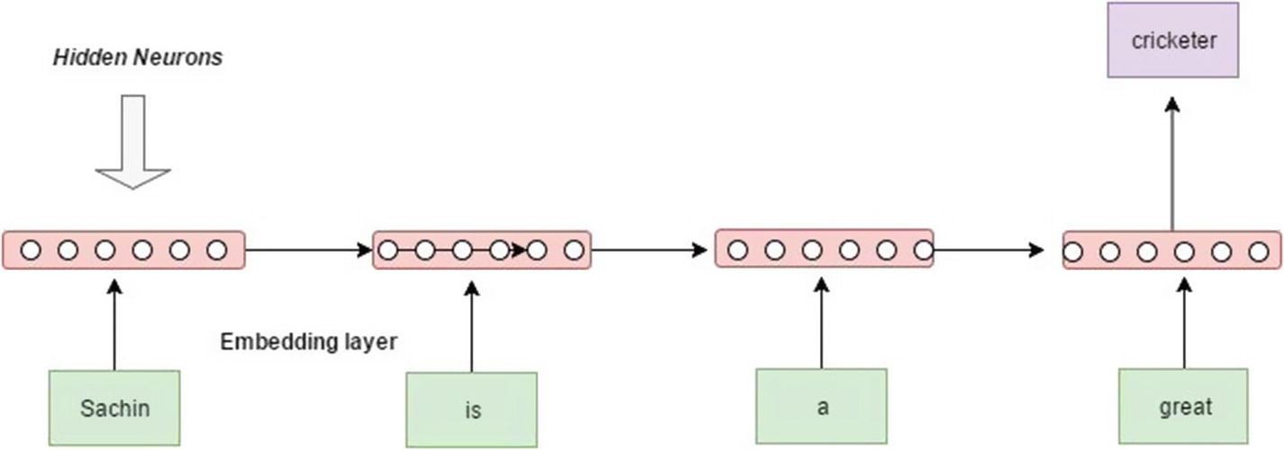 Unfolding Recurrent Neural Networks   SpringerLink