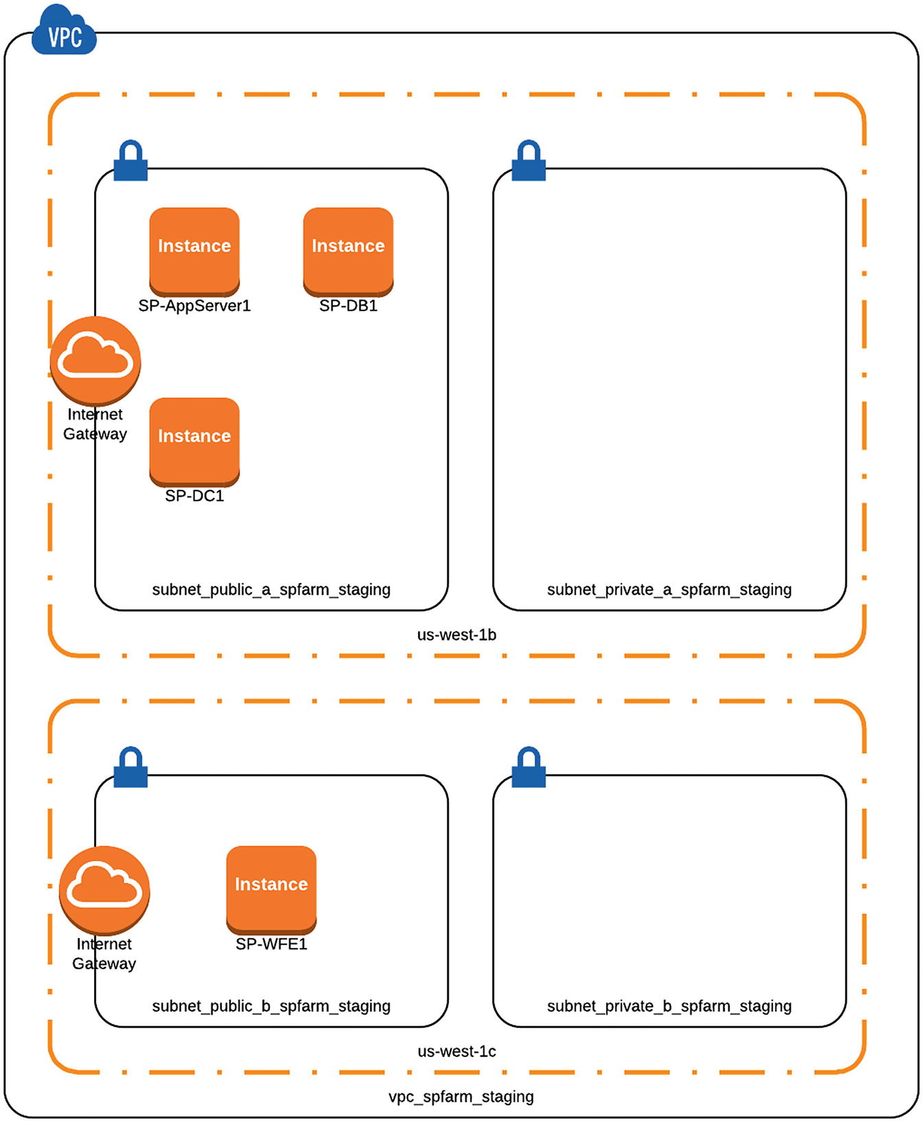 Provisioning the SharePoint Farm to AWS Using Terraform and Ansible