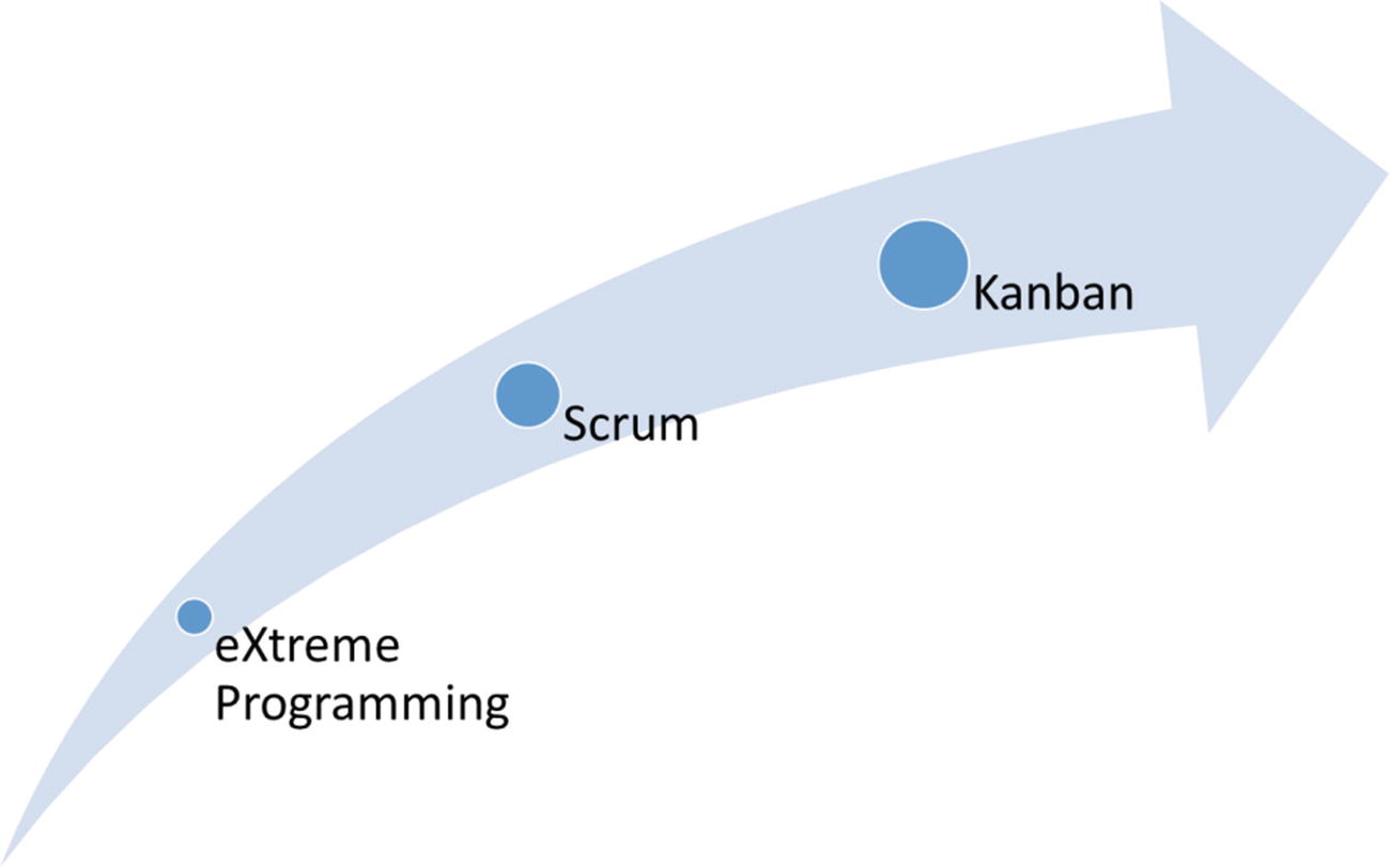 how to kill the scrum monster quick start to agile scrum methodology and the scrum master role