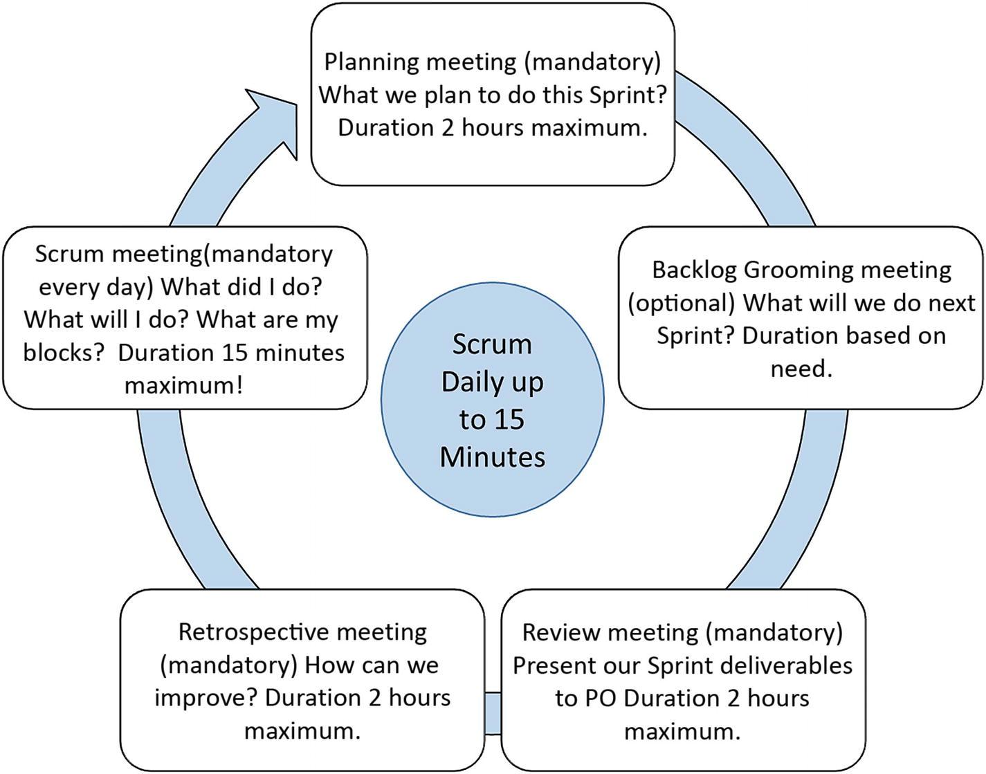 sprint retrospective meeting template.html