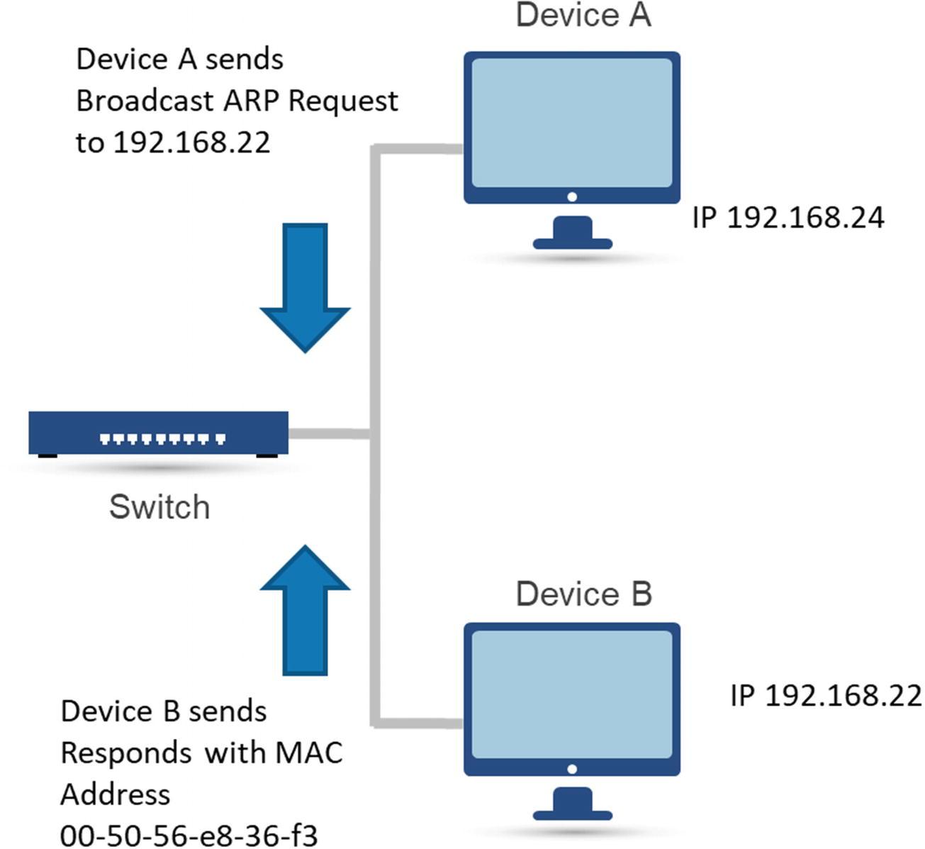Classifying and Modeling IoT Behavior | SpringerLink