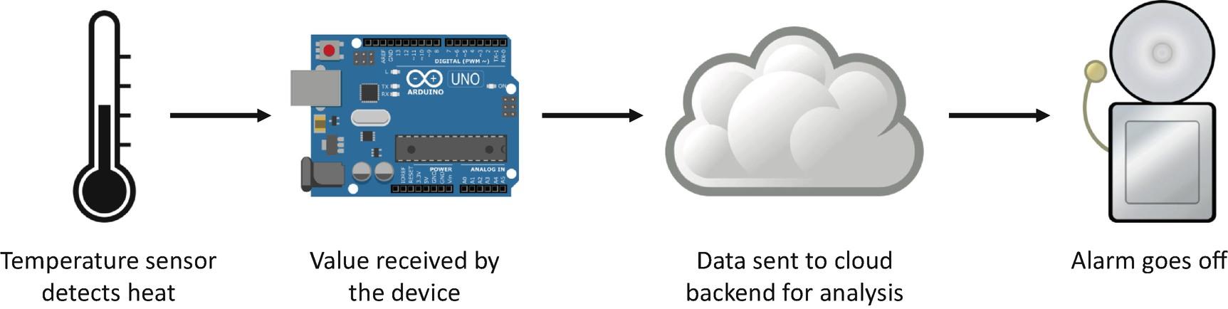 Understanding the Internet of Things and Azure IoT Suite | SpringerLink