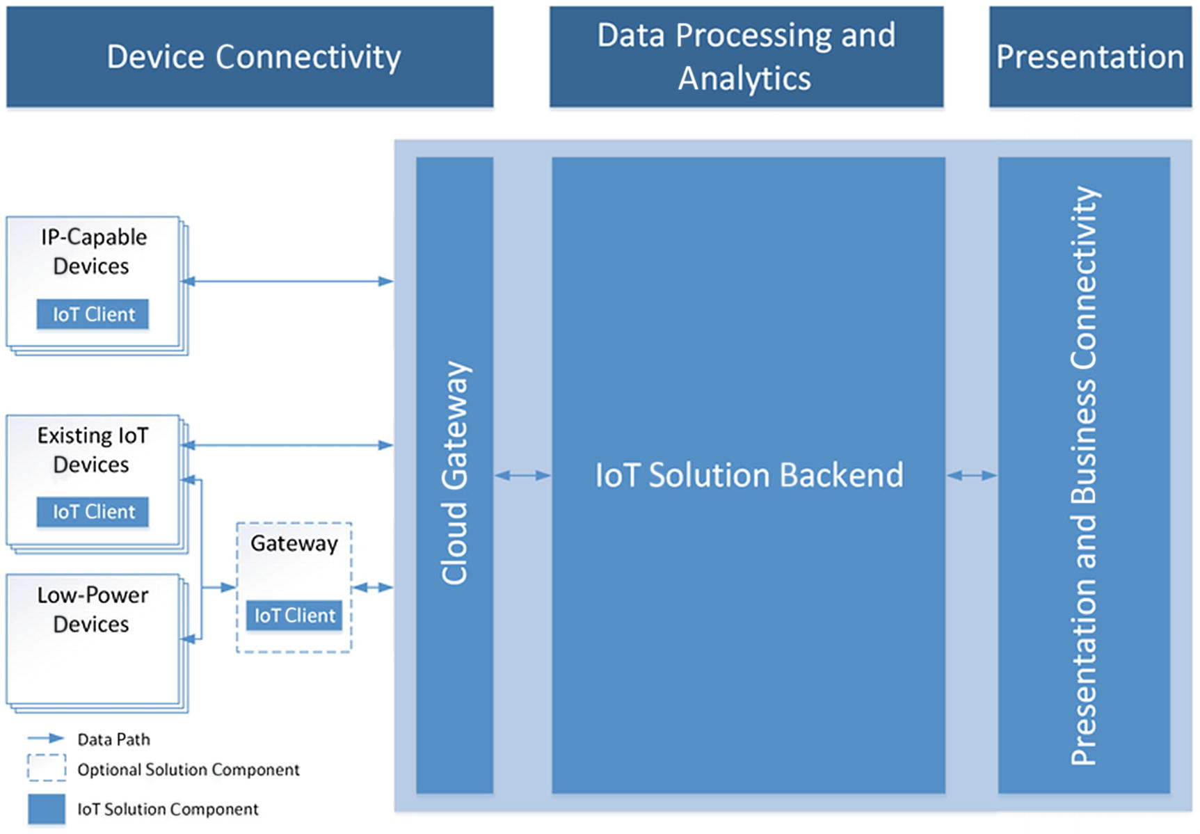 Understanding the Internet of Things and Azure IoT Suite