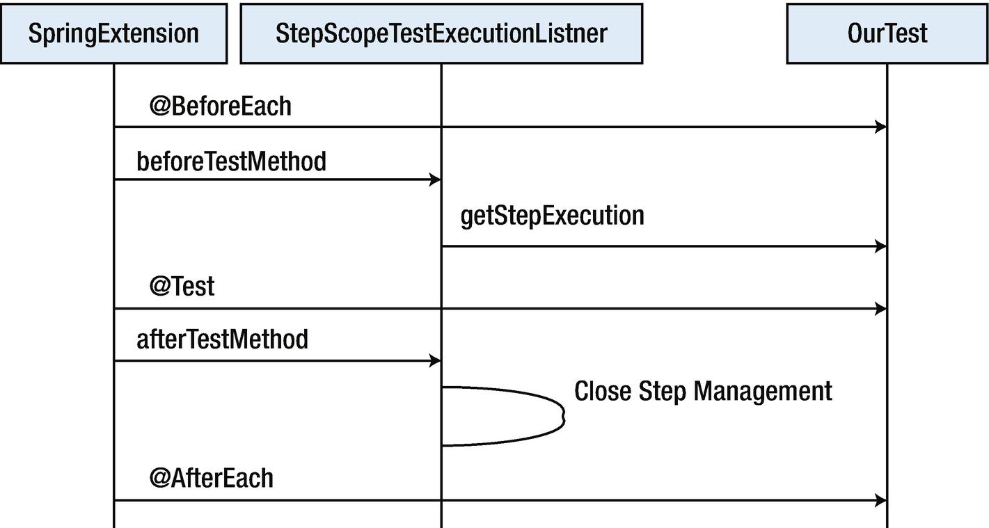 Testing Batch Processes | SpringerLink