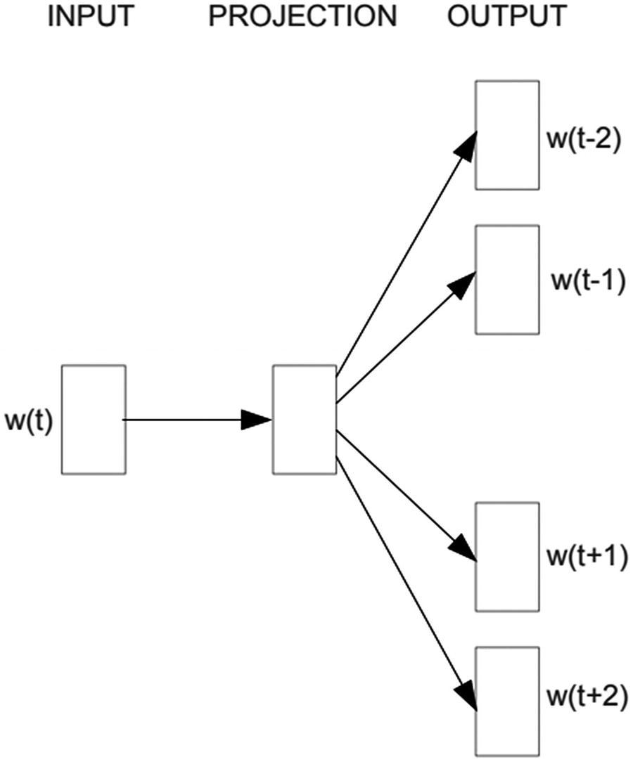 Topic Modeling and Word Embeddings | SpringerLink