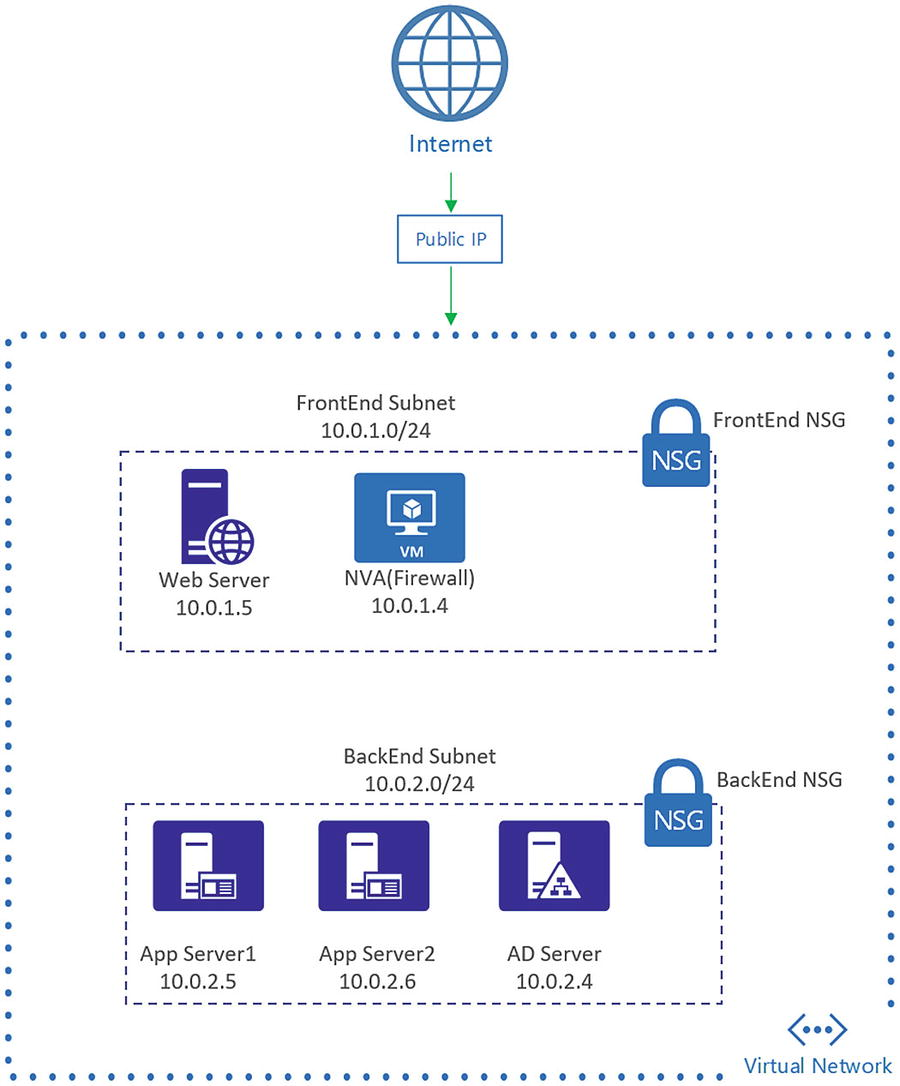 Practical Azure Security | SpringerLink