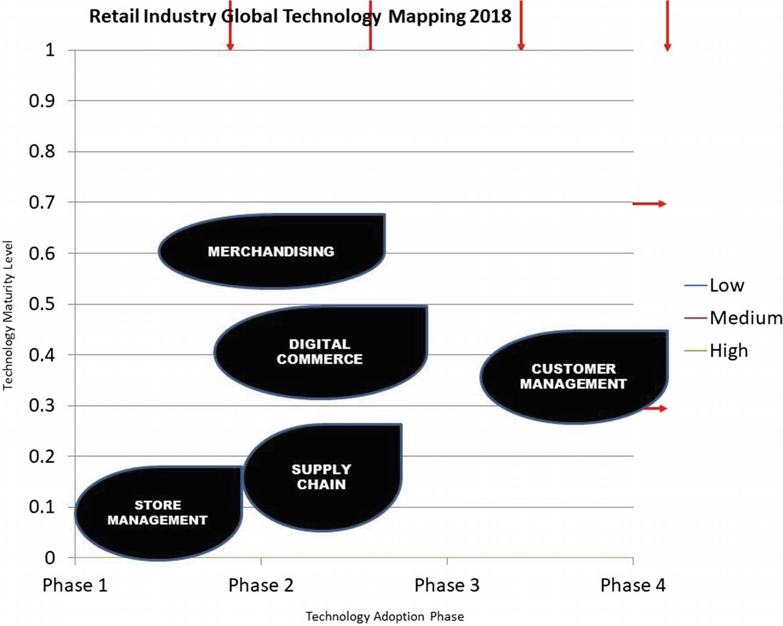Key Technological Advancements in Retail | SpringerLink