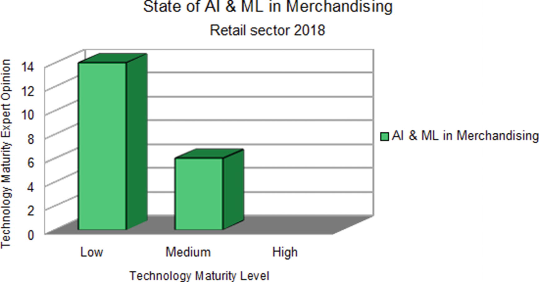 Key Technological Advancements in Retail | SpringerLink