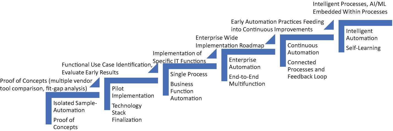 Intelligent Process Automation = RPA + AI | SpringerLink