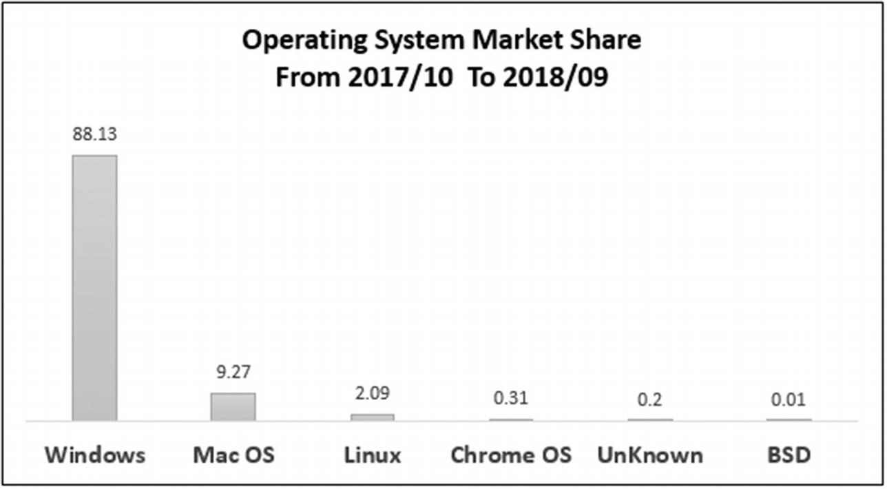 Windows Forensics Analysis | SpringerLink