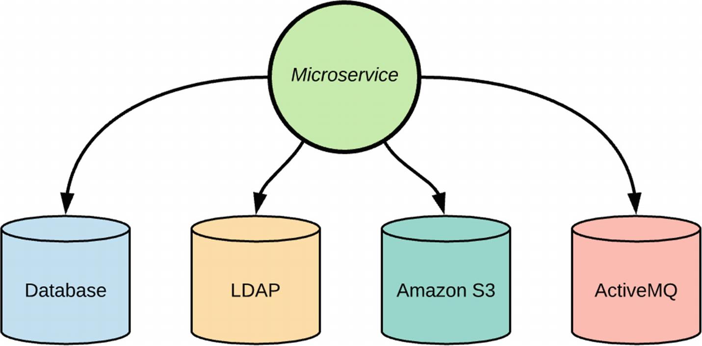 Designing Microservices | SpringerLink