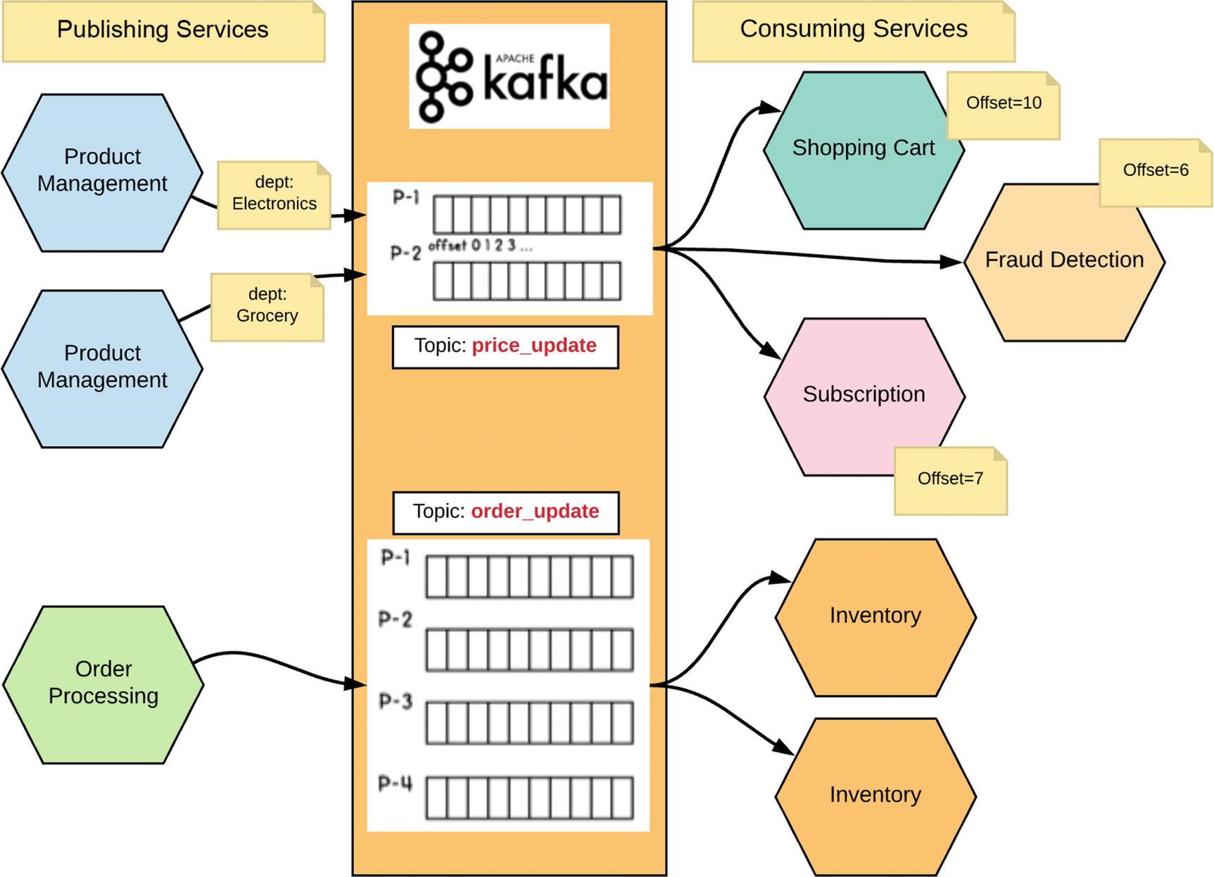 Inter-Service Communication | SpringerLink