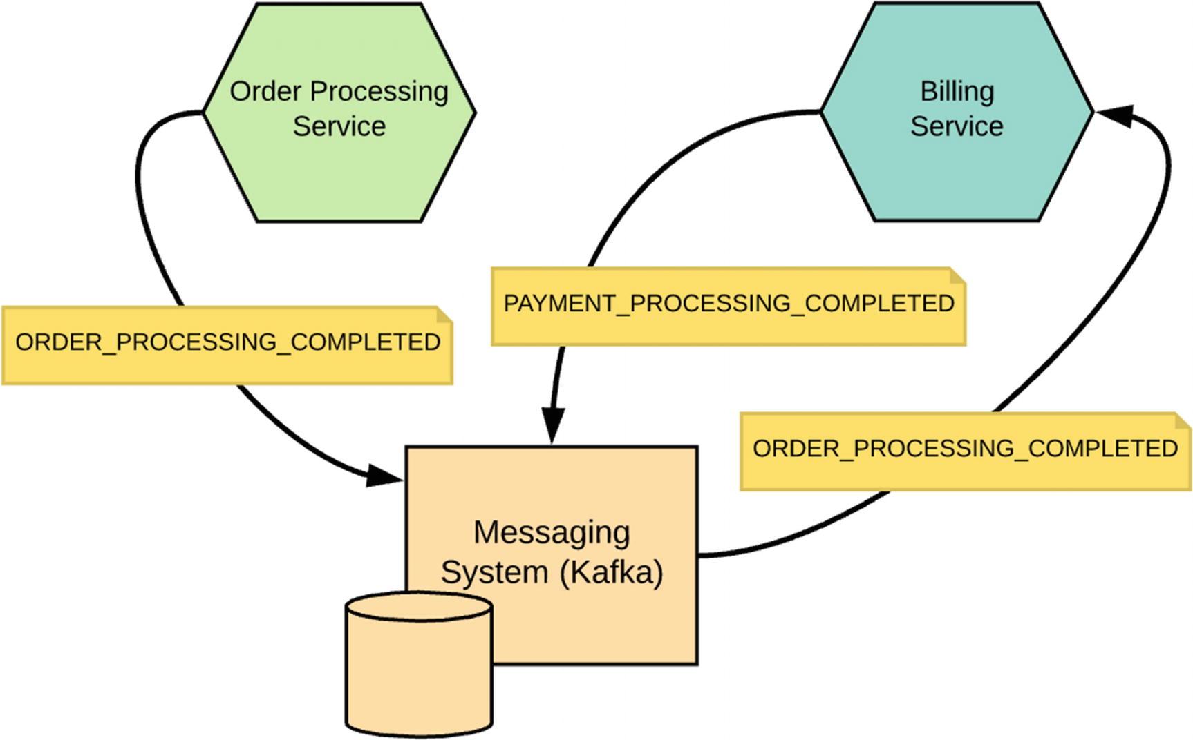 Developing Services | SpringerLink