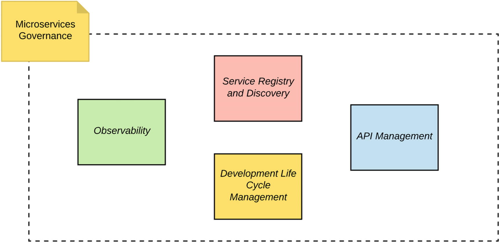 Microservices Governance | SpringerLink