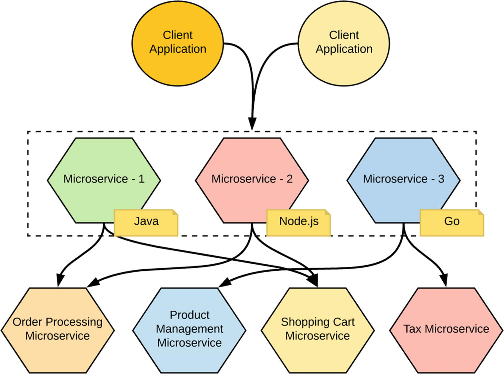 Integrating Microservices | SpringerLink