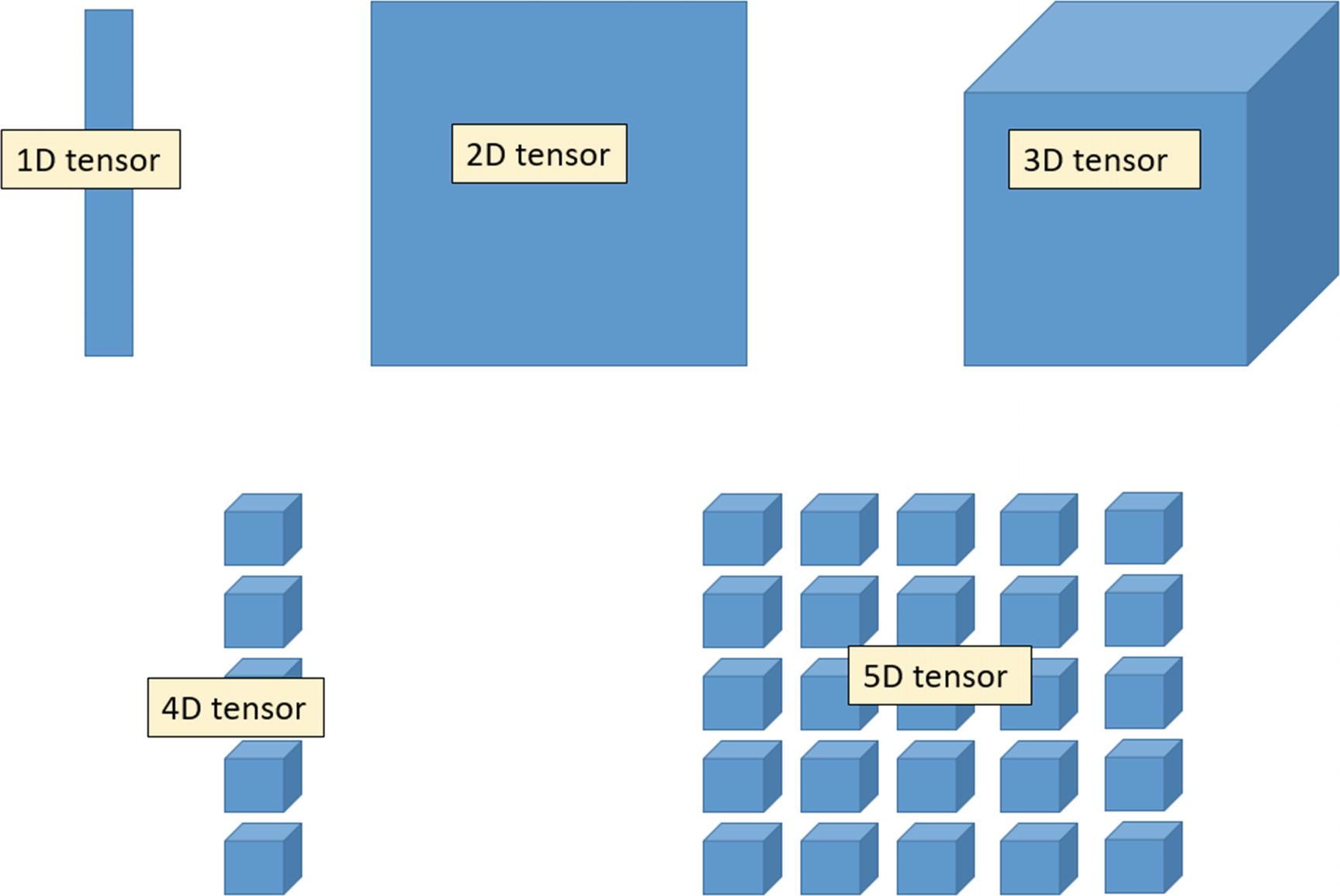Deep Learning with TensorFlow | SpringerLink