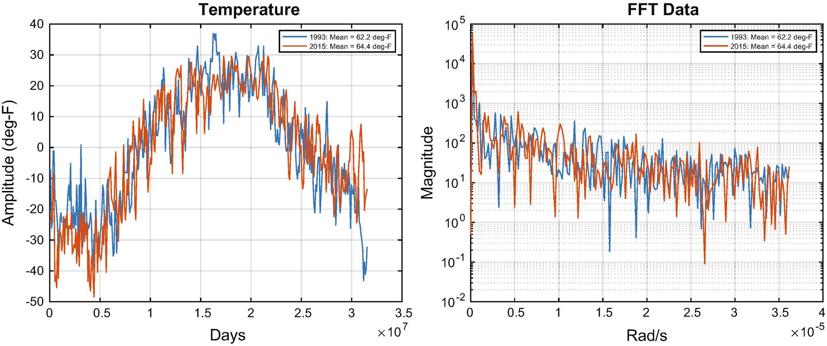 Representation of Data for Machine Learning in MATLAB | SpringerLink