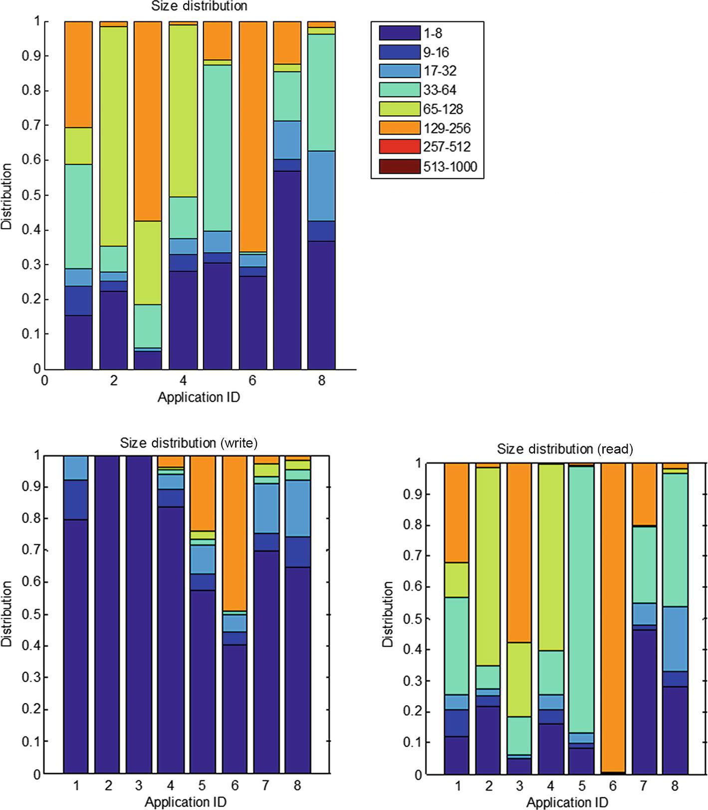 Case Study: Benchmarking Tools | SpringerLink