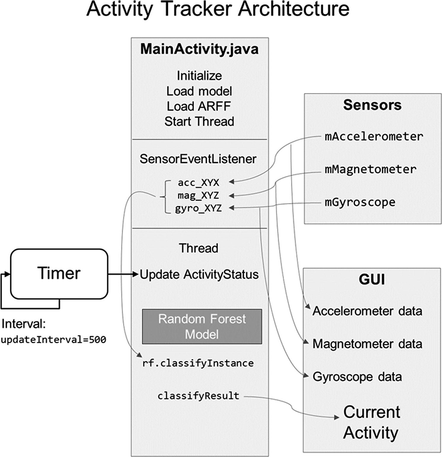 Integrating Models   SpringerLink
