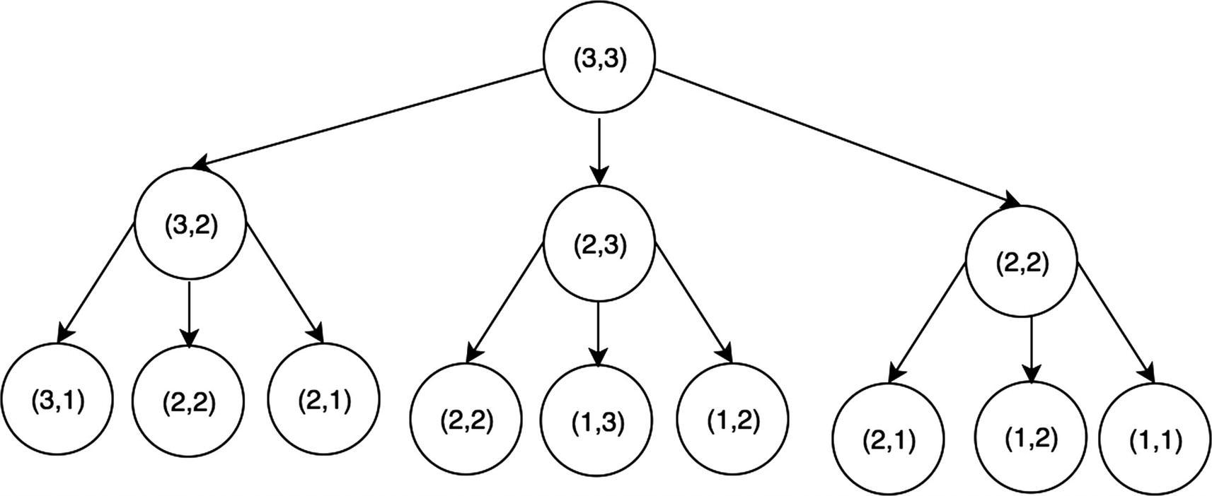 Dynamic Programming | SpringerLink