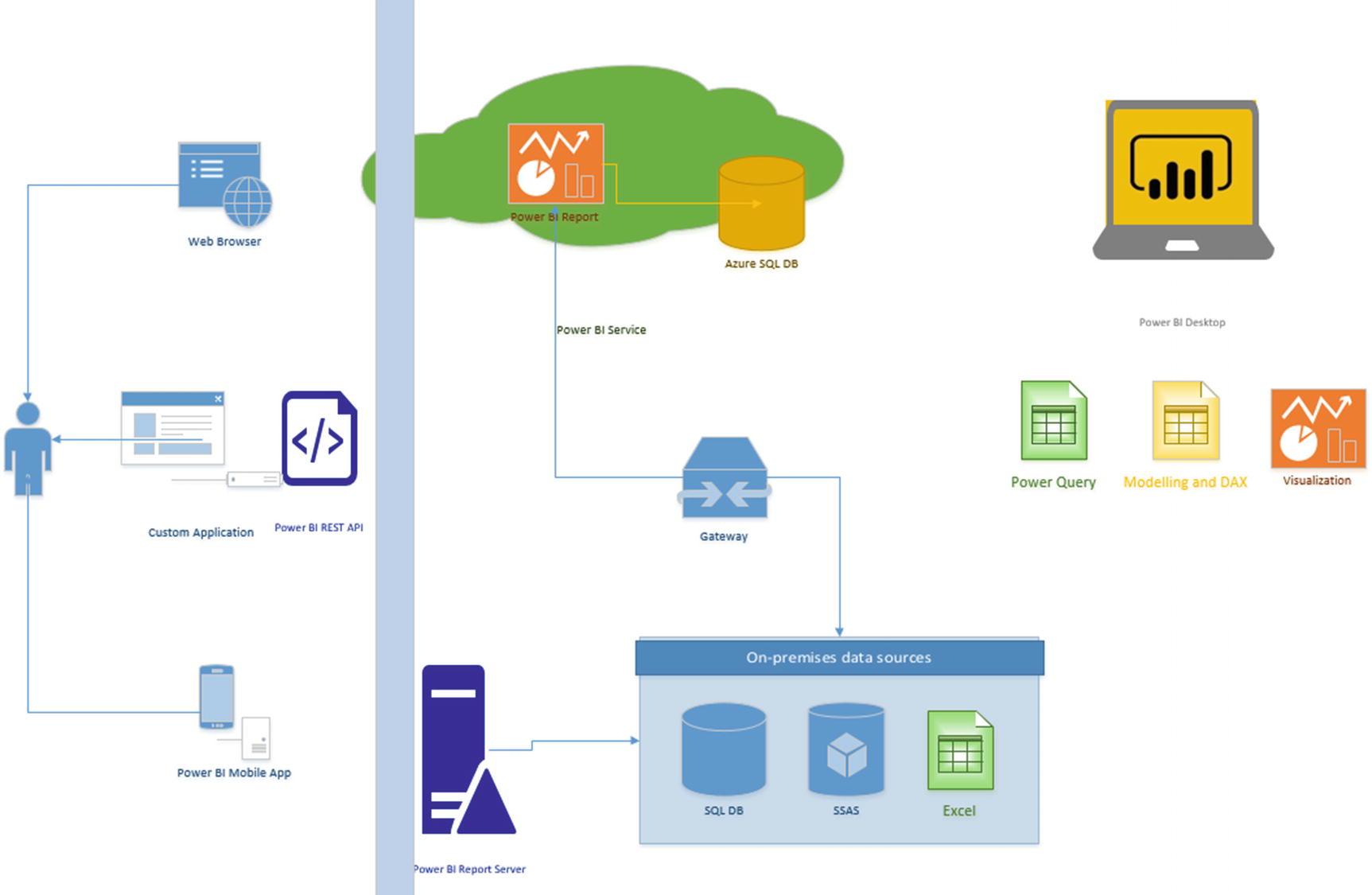 Power BI Components | SpringerLink