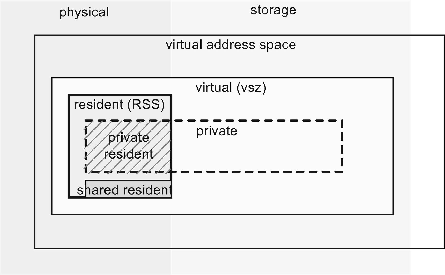 Low Level Memory Management Springerlink Figure 2 Simplified Schematic Diagram Of Hard Drive Internals 21