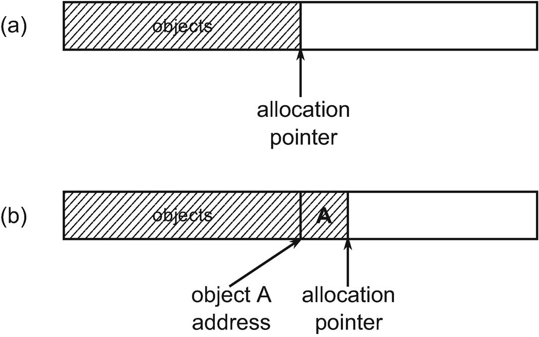 Memory Allocation   SpringerLink