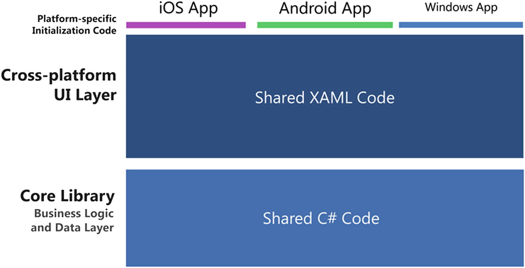 Building Apps Using Xamarin | SpringerLink