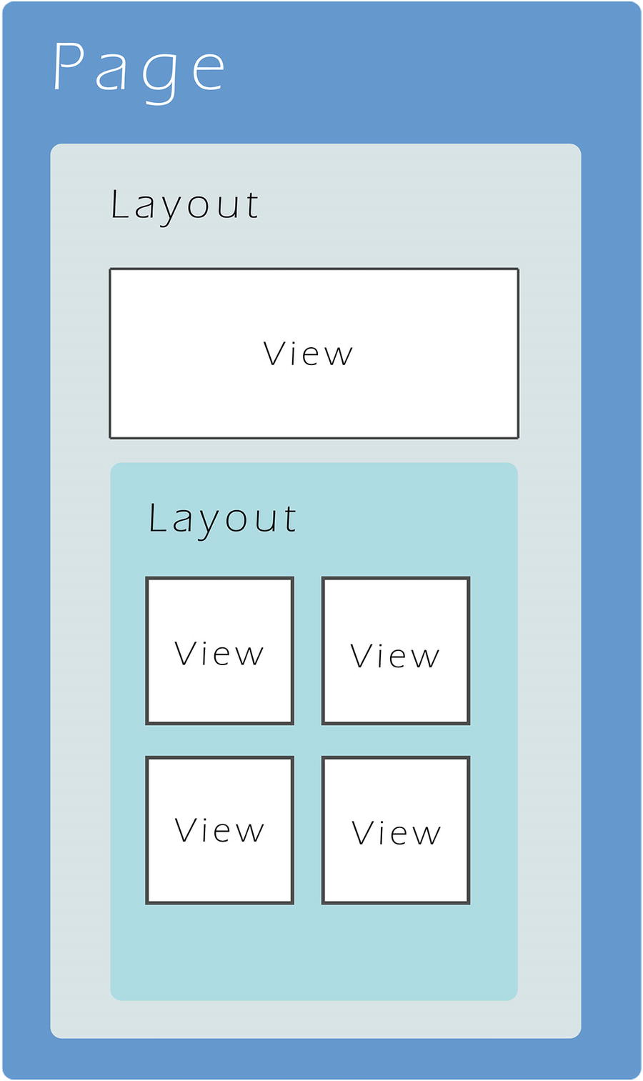 Building Apps Using Xamarin | SpringerLink