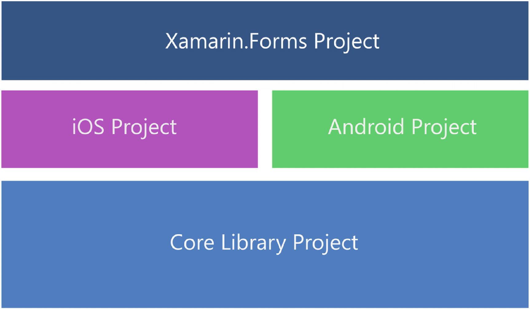 Building Apps Using Xamarin   SpringerLink