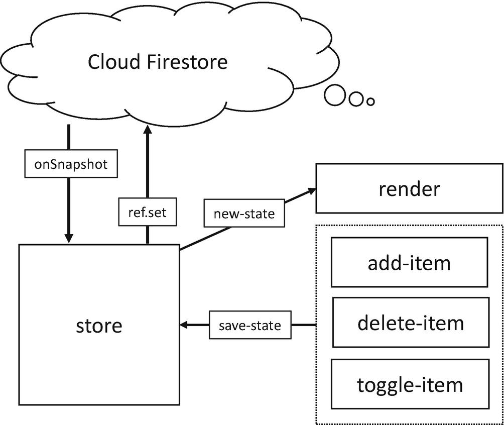 Model the State | SpringerLink