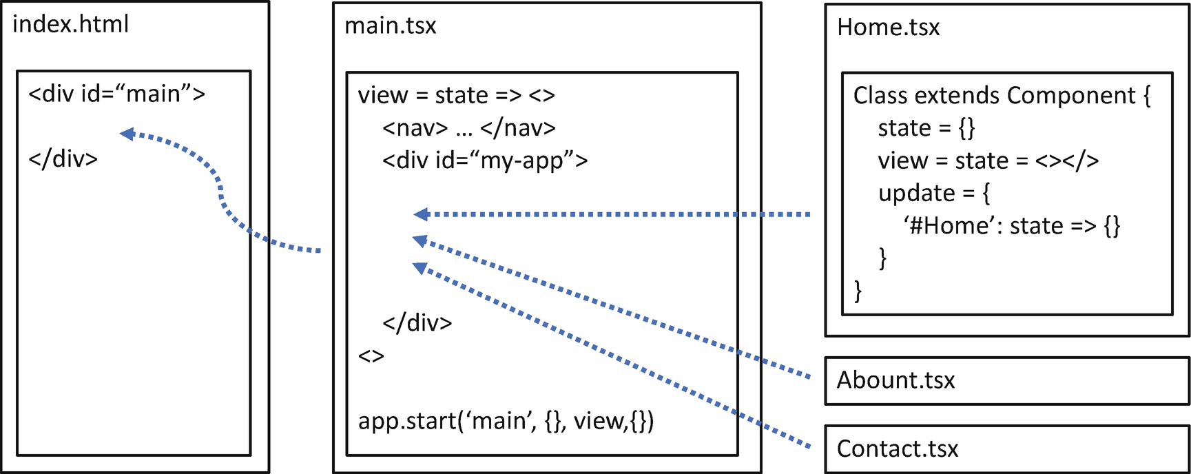 Single-Page Applications | SpringerLink