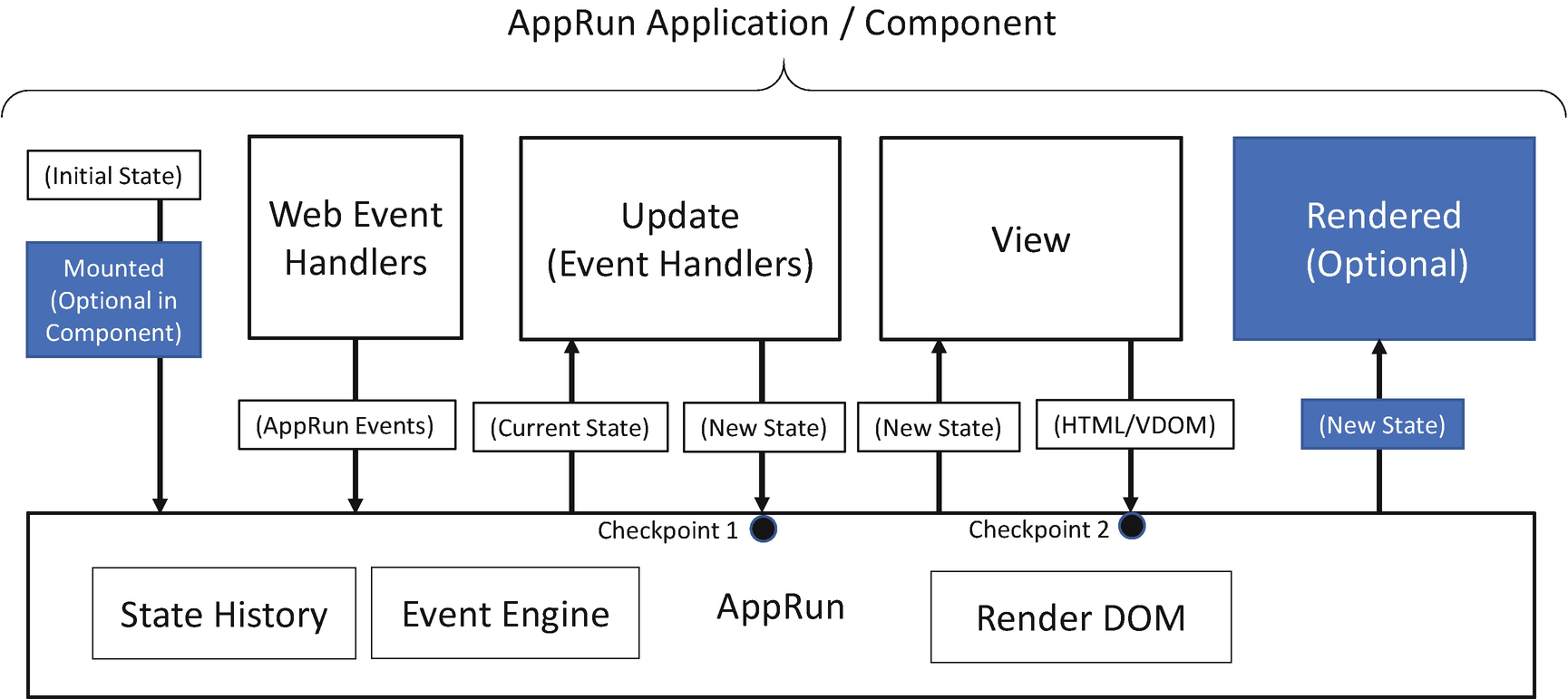 Third-Party Library Integration | SpringerLink