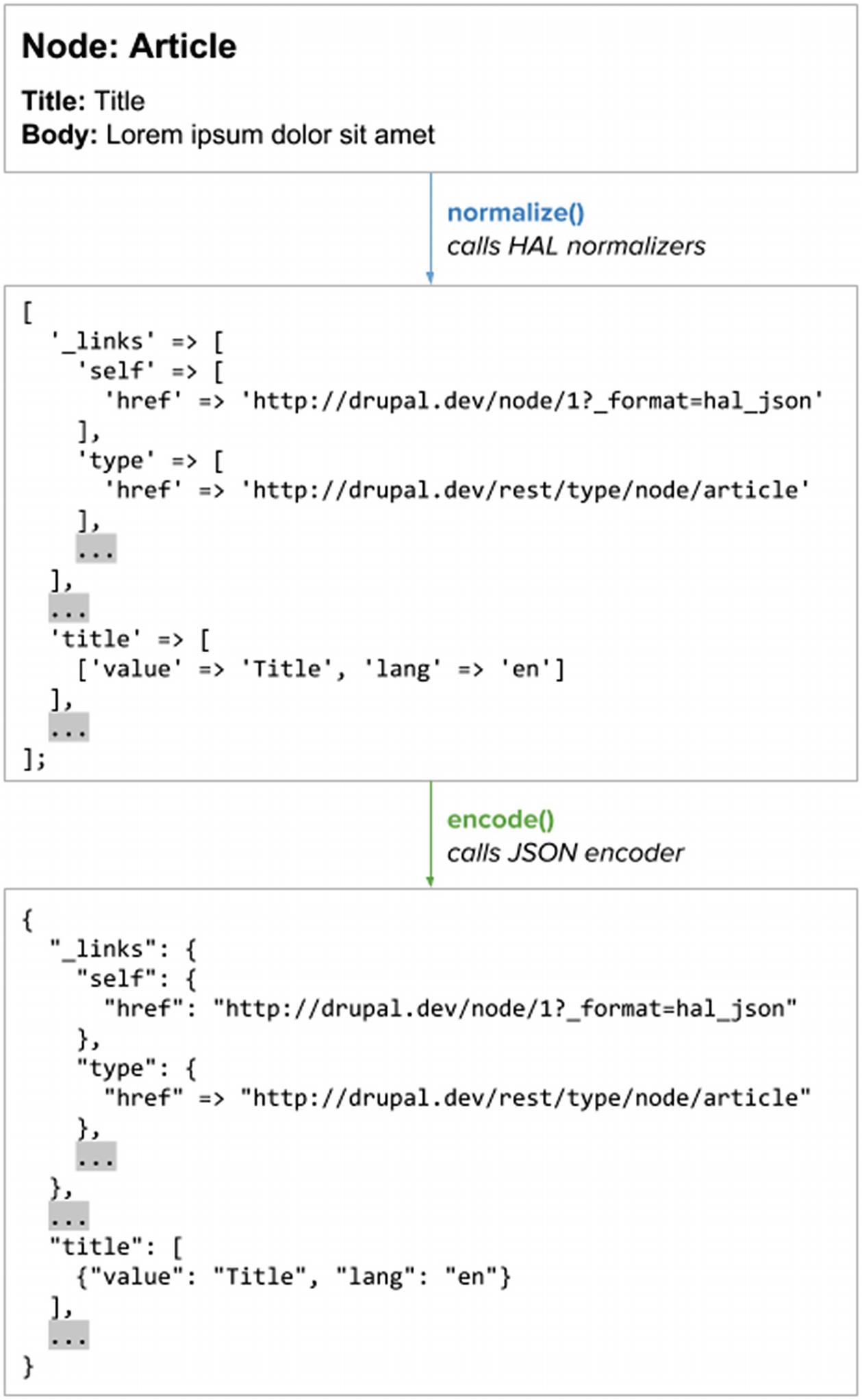 Decoupling Drupal 8 Core | SpringerLink